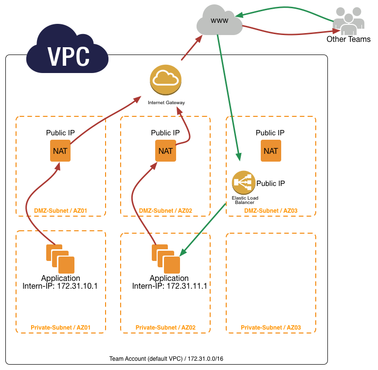 AWS - Account Setup — STUPS Documentation SNAPSHOT documentation